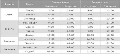 Время открытия и закрытия торгов на форекс по московскому времени форекс мои правила торговли